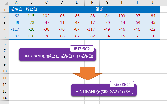 Excel-如何產生指定區間的亂數(INT,RAND,RANDBETWEEN)