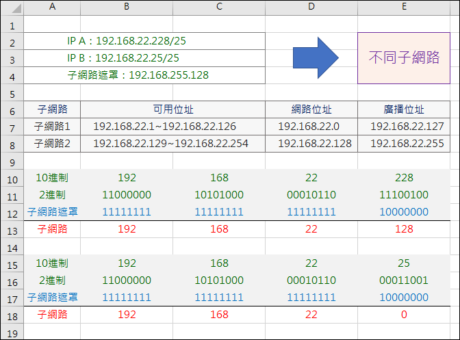 Excel-判斷兩個IP是否在同一子網路(BITAND,BIN2DEC,LEFT,REPT,MOD)