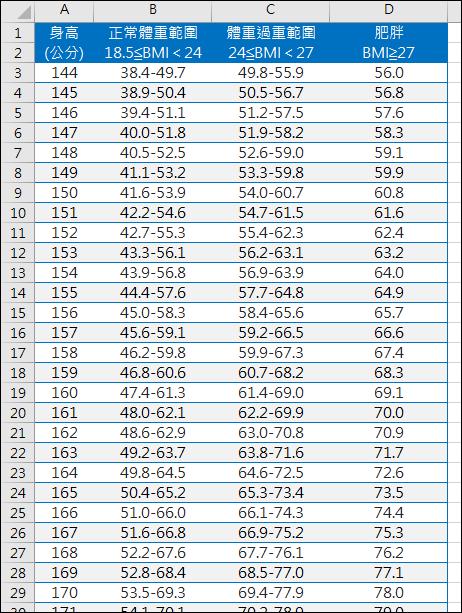 Excel-利用BMI建立成年人健康體重對照表(TEXT)