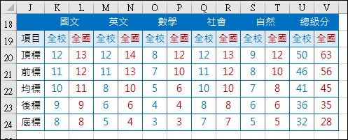 Excel-根據考試原始成績計算各班最高分和最低分和各科之頂標、前標、均標、後標、底標(INDIRECT,MAX,MIN,SMALL,陣列公式)