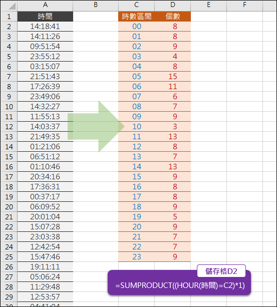 Excel-根據時間清單計算各個時段有多少個(SUMPRODUCT)