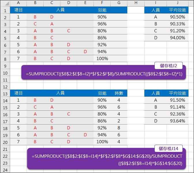 Excel-在表格中查詢符合者的平均(SUMPRODUCT)