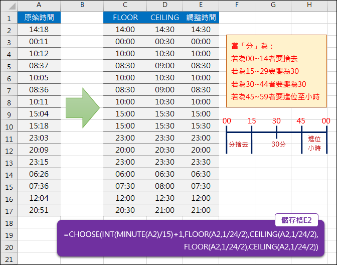 Excel-根據時間中的分決定是否進位(FLOOR,CEILING)