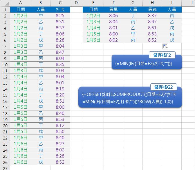 Excel-在多個日期的時間清單中找出每日最早和最晚時間所對應的人員(SUMPRODUCT,OFFSET,陣列公式)