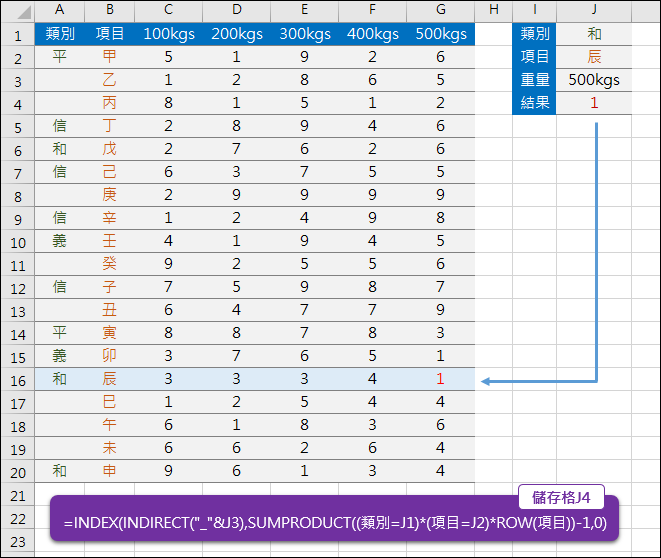 Excel-多條件查詢(INDEX,INDIRECT,SUMPRODUCT)