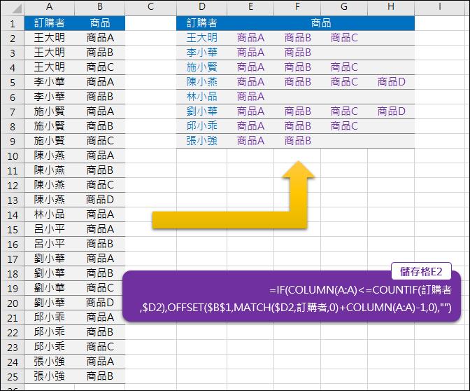 Excel-將直式的清單轉變為表格式的清單(OFFSET,MATCH,COUNTIF)