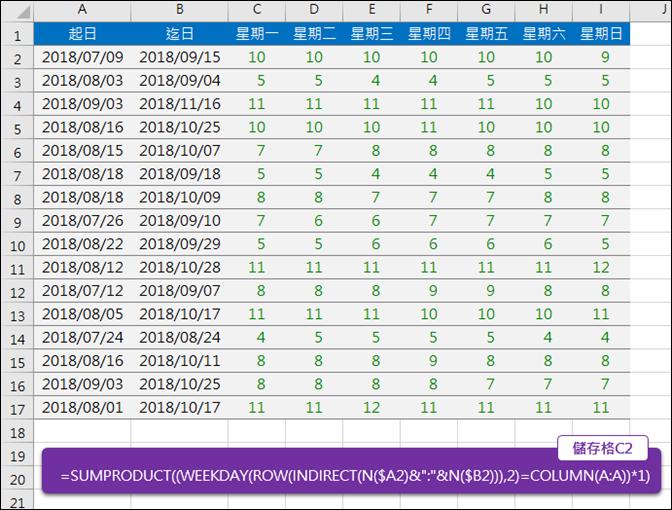 Excel-計算二個日期區間裡每個星期幾的個數(SUMPRODUCT,WEEKDAY)