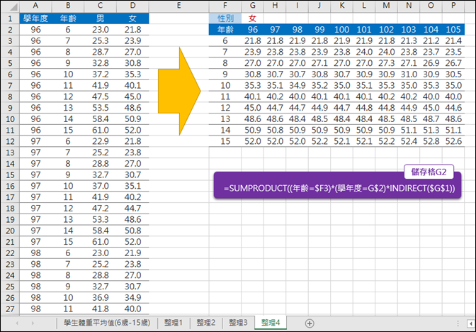 Excel-利用政府資料開放平臺練習資料處理