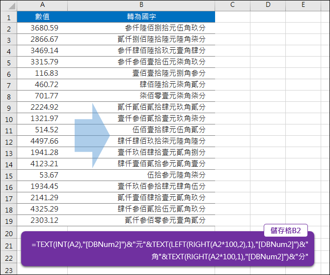 轉換數值顯示國字數字的元、角、分(TEXT,INT,RIGHT,LEFT)