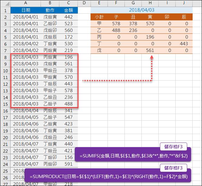Excel-清單中的多條件小計(SUMPRODUCT,SUMIFS)