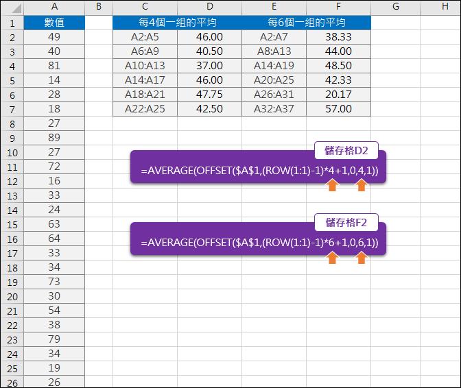 Excel-取固定數量分組的平均(OFFSET,ROW)