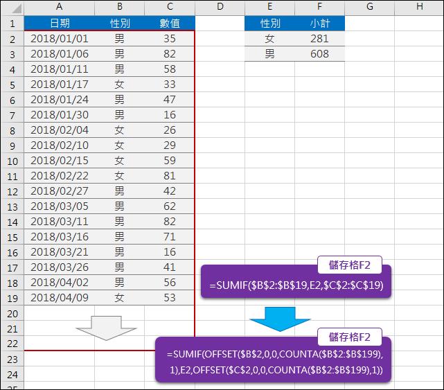 Excel-解決複製而來的資料而需要修改公式