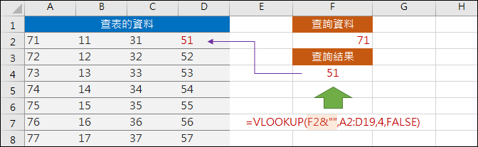 Excel-解決使用VLOOKUP函數查詢數字發生的錯誤
