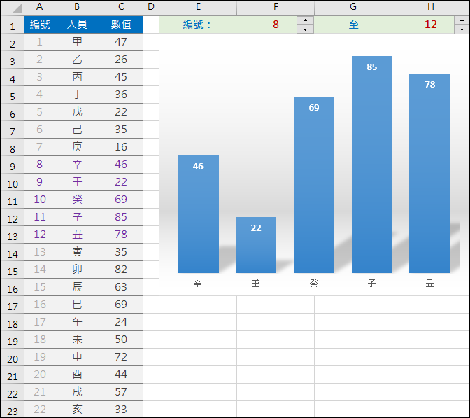 Excel-依指定範圍顯示圖表內容(建立動態圖表)
