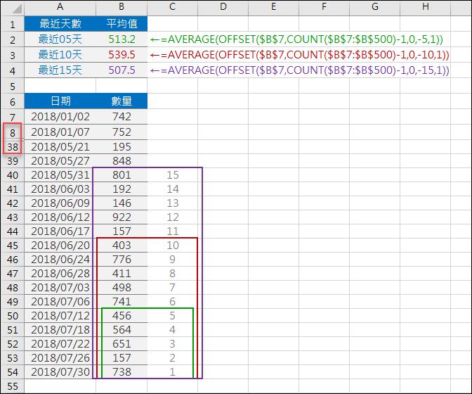 Excel-動態計算最近幾天的平均(OFFSET)