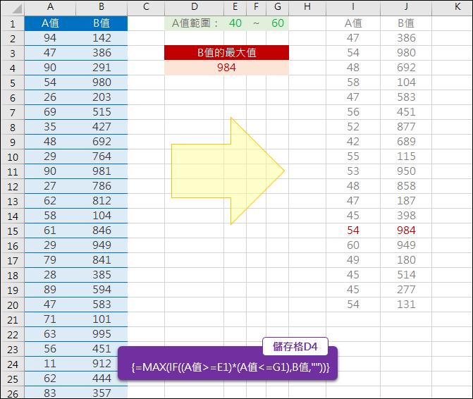 Excel-指定清單數值範圍傳回另一欄對應數值的最大值