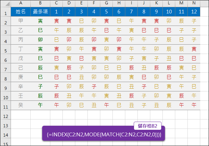Excel-找出清單中出現最多次的項目(INDEX,MATCH,MODE)