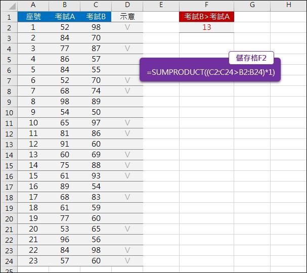 Excel-比較二個數值清單符合條件的個數(SUMPRODUCT)