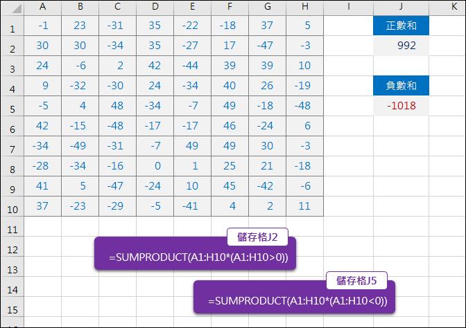 Excel-跨欄列計算正數、負數和