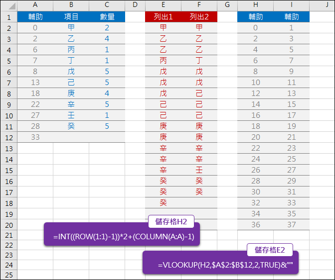 Excel-依指定的數量列出項目(VLOOKUP,INT,MOD)
