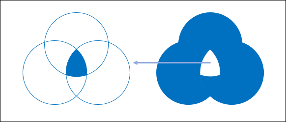 PowerPoint-在三個空心圓的交集位置填上色彩
