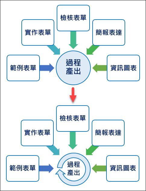PowerPoint-更改SmartArt 中的個別圖案為其他的圖案