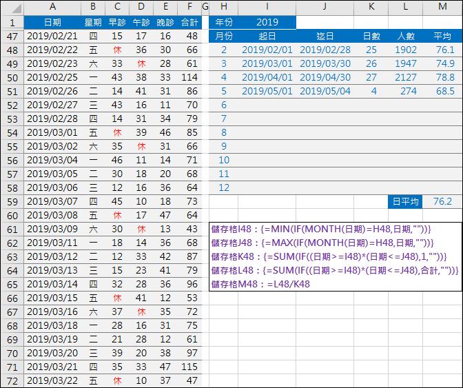 Excel-在資料清單中計算各月日數和起迄日期(MONTH,MIN,MAX)
