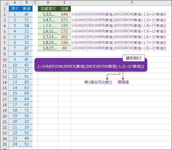 Excel-計算間隔列的和+防錯處理(陣列公式,MOD,ROW)