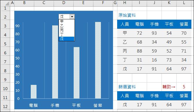 Excel-在一個圖表中切換顯示不同欄位的內容