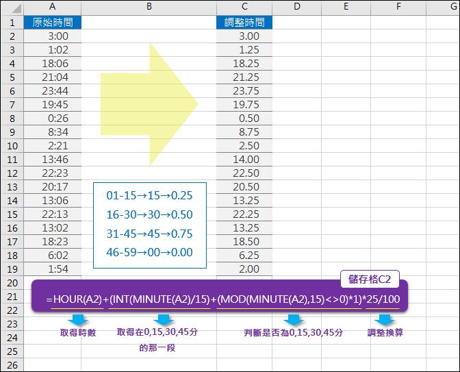 Excel-調整時間為每15分鐘為一個單位(INT,MOD)