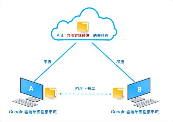 Google-運用共用雲端硬碟和雲端硬碟檔案串流來同步和分享檔案