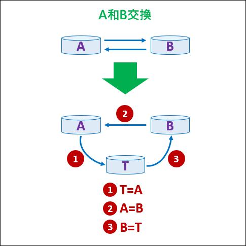演算法則-將二個記憶體內容交換