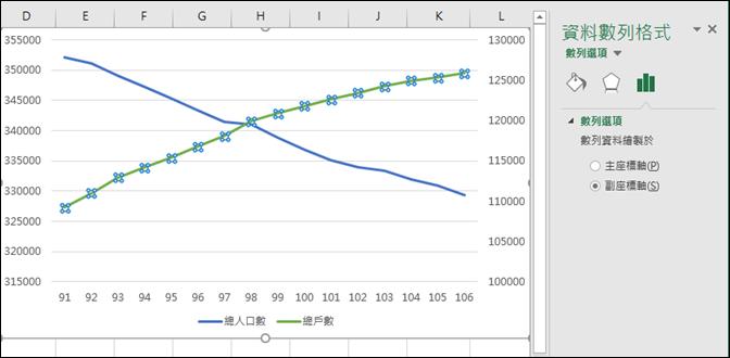 Excel-利用政府資料開放平臺練習資料處理和統計圖表