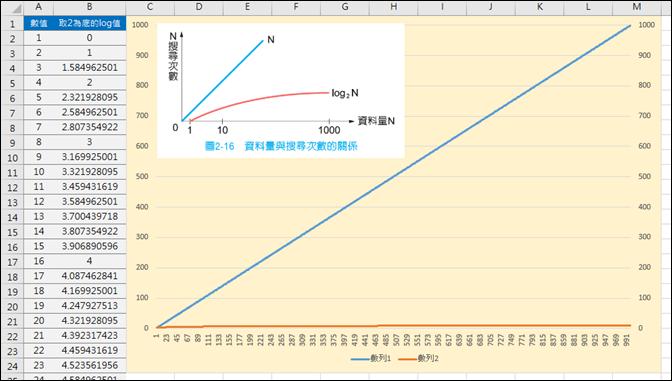 Excel-以2為底的LogN數列產生之圖表