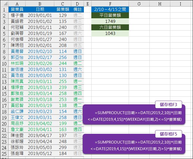 Excel-在清單中指定日期區間計算假日和非假日的小計(SUMPRODUCT)