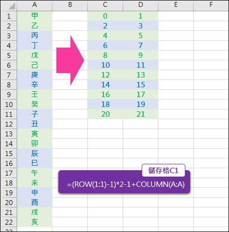 Excel-將資料清單每 2 列轉成每 2 欄(OFFSET,ROW,COLUMN)