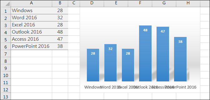 Excel-解決座標軸標籤文字重疊的問題