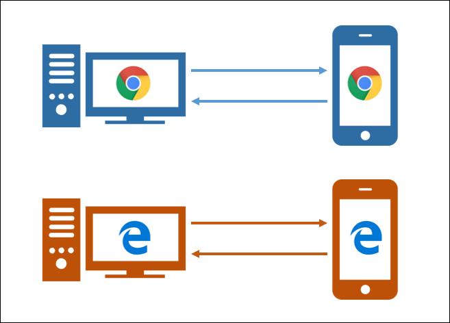如何在電腦和手機間傳送正在檢視的網頁?