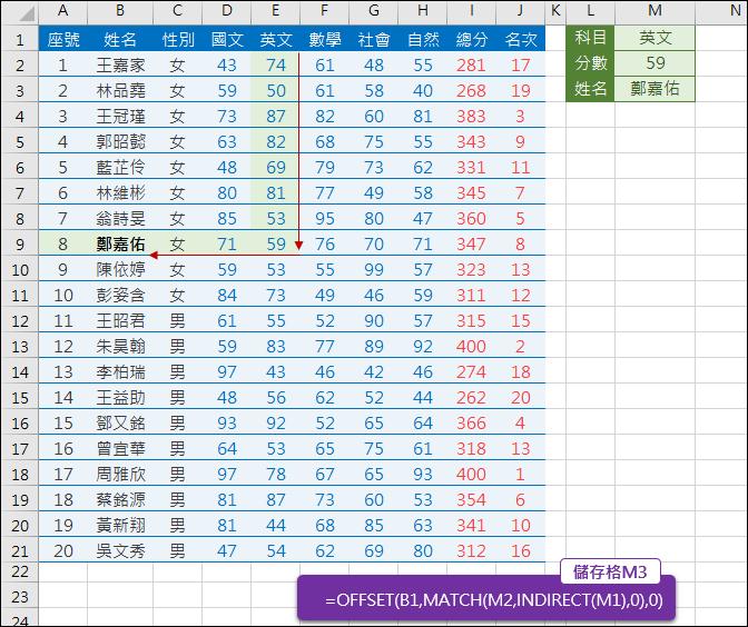 Excel-依查表結果傳回欄或列的標題(OFFSET,MATCH,INDIRECT)