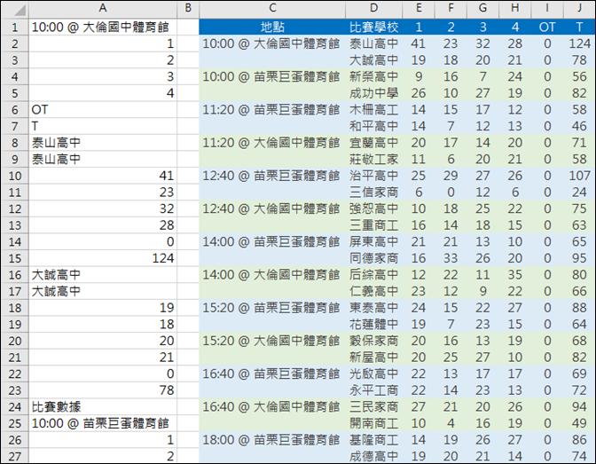抓取網頁中的運動比賽資料(OFFSET,ROW,COLUMN)