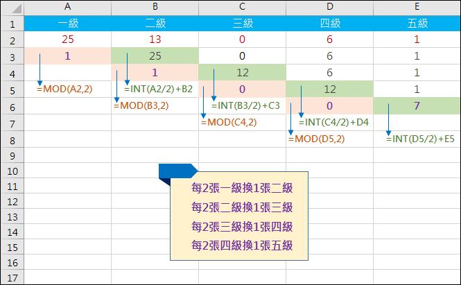 Excel-多階層每2張換1張(MOD,INT)