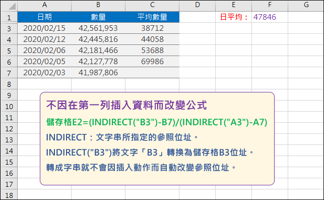 Excel-不因在第一列插入資料或是在最後一列新增資料而改變公式(INDIRECT,OFFSET,COUNT)
