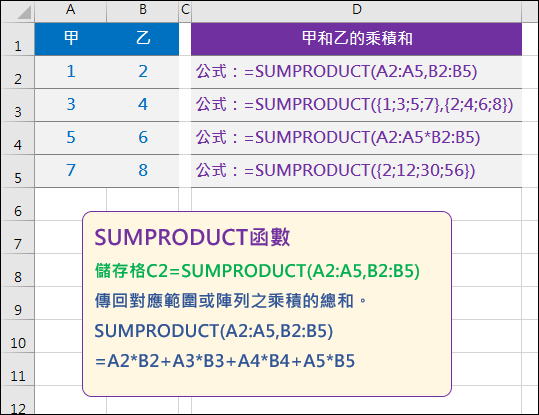 Excel-認識SUMPRODUCT函數