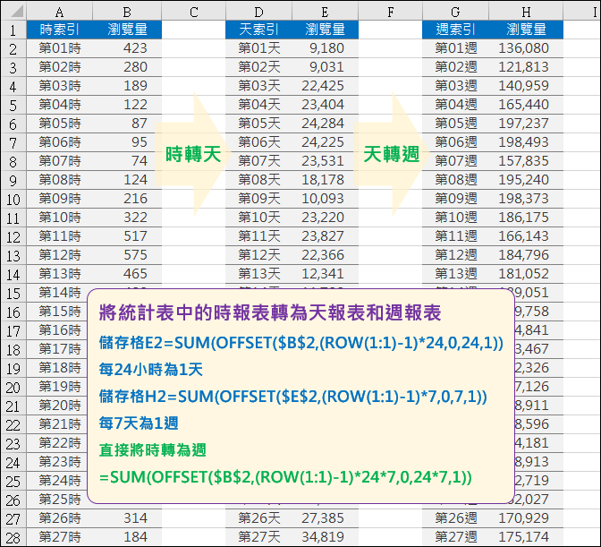 Excel-將統計表中的時報表轉為天報表和週報表(OFFSET)