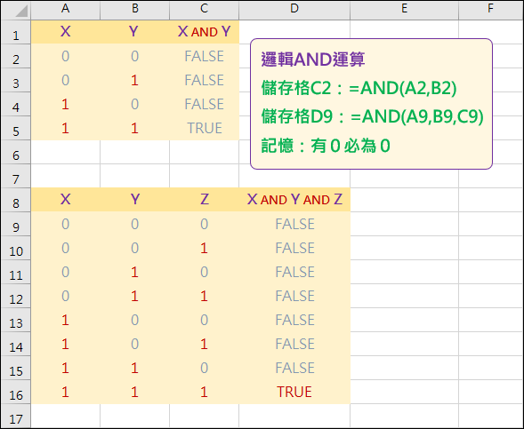Excel-邏輯AND運算與「*」運算子