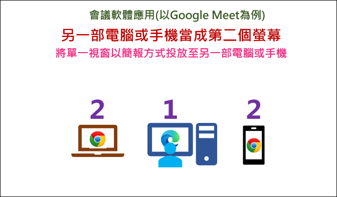 Google Meet-配合學校現有設備讓視訊會議軟體有加值功能