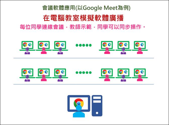 使用Google Hangouts Meet進行同步教學(操作說明)