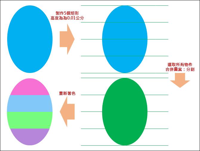 PowerPoint-橢圓平均分切成四個區域並重新著色