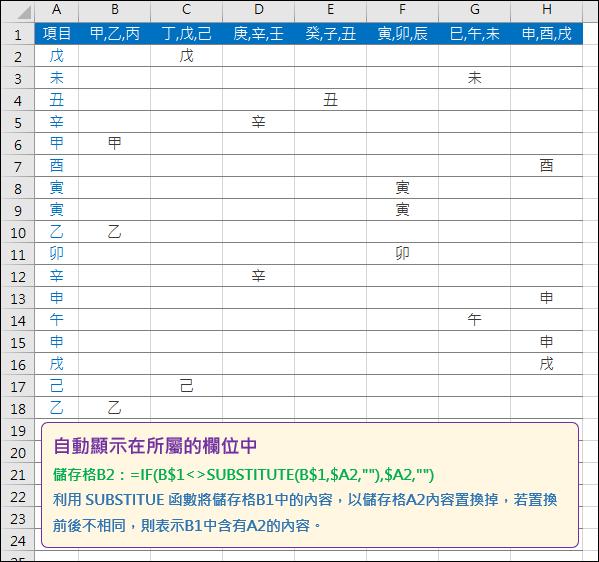 Excel-自動將項目顯示在所屬的欄位中(SUBSTITUTE)