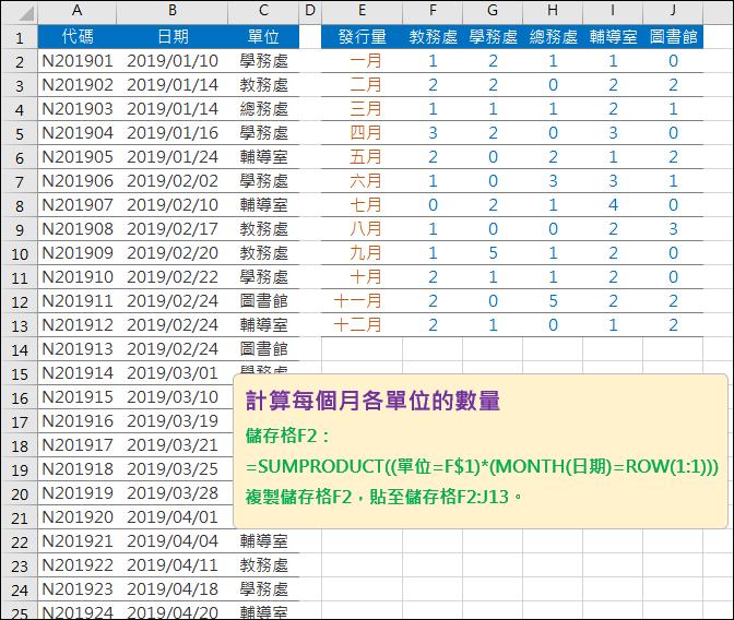Excel-計算每個月各單位的數量(SUMPRODUCT)